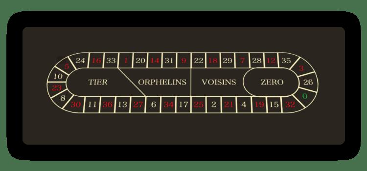 Roulette-racebaan