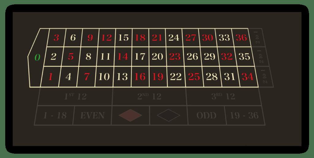 roulette-tafel-inside-bets-highlite-2