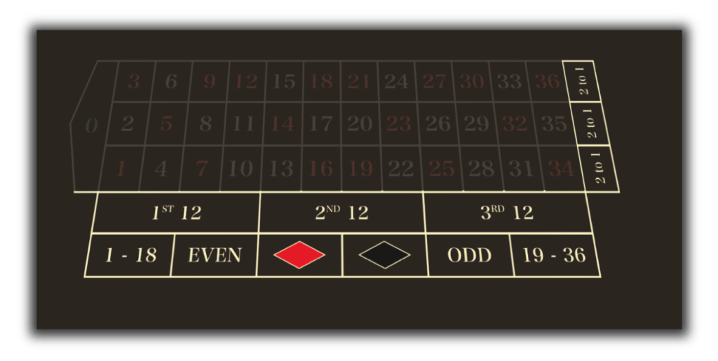 roulette-tafel-outside-bets